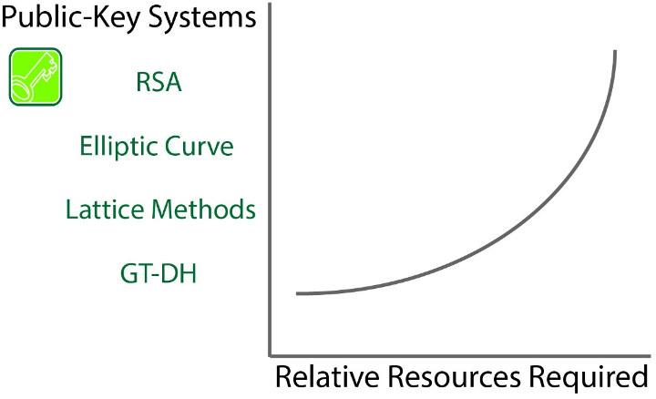 GTC vs Lattice vs Elliptic Curve vs RSA