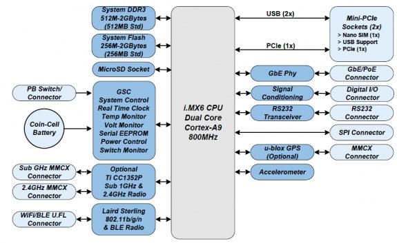 Ventana GW5910 Block Diagram