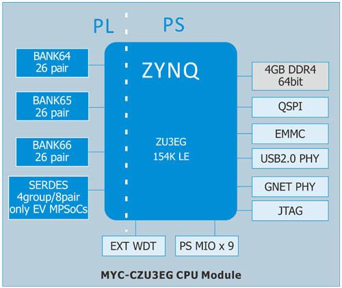 MYC-CZY3EG CPU Module