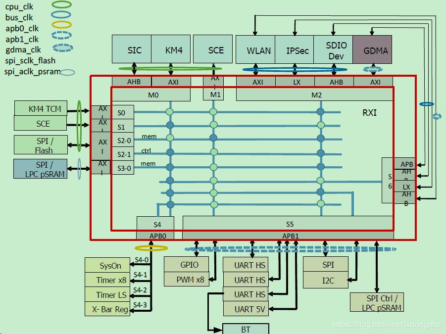 RTL8720CM Block Diagram