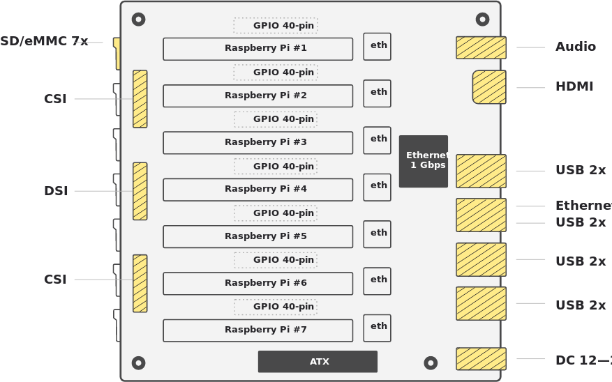 Raspberry Pi CM3 Cluster Board
