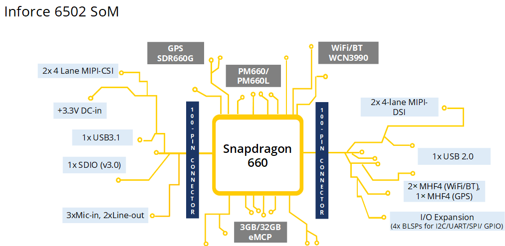 Snapdragon 660 SoM Block Diagram