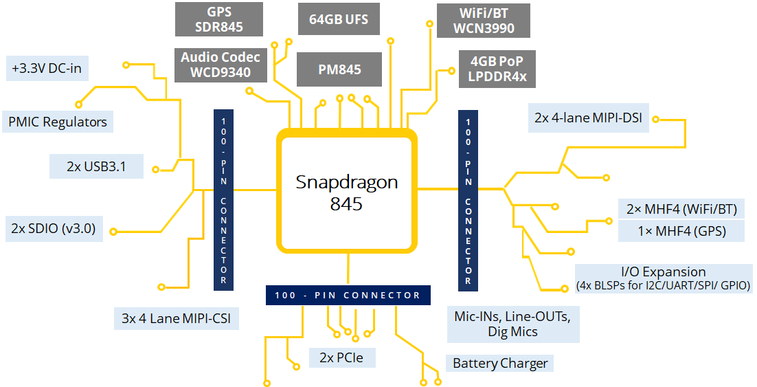 Snapdragon 845 SoM Block Diagram