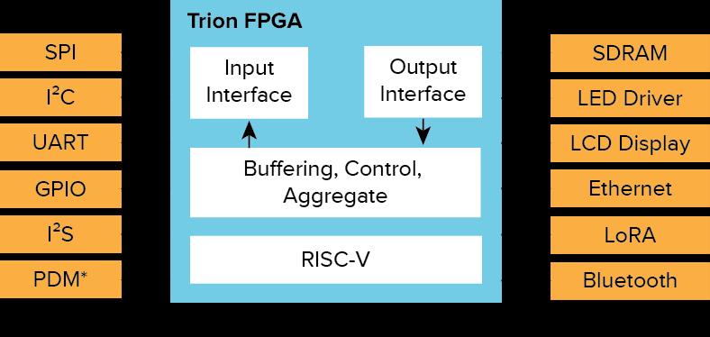 Trion T8 FPGA