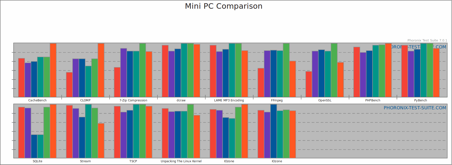 Mini PC Comparison Chart
