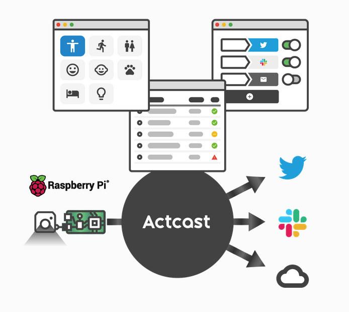 Actcast Raspberry Pi