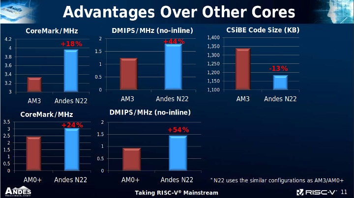 Andes N22 RISC-V vs Arm Cortex M3 / M0+