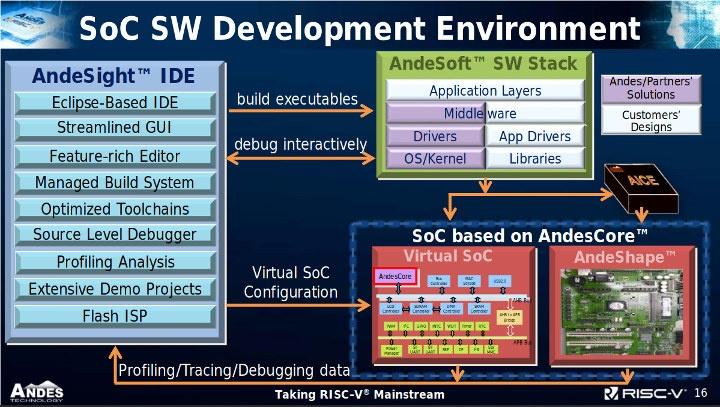 Andes N22 Software Development Environment