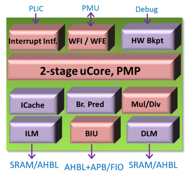 AndesCore N22 RISC-V Core