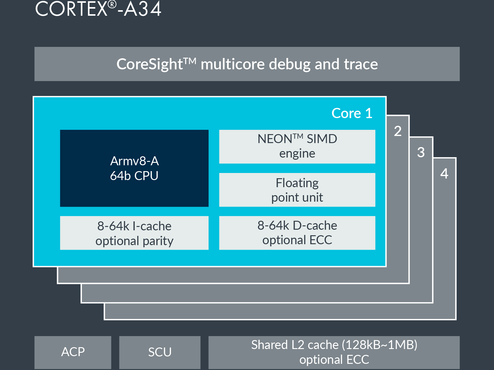 Arm Cortex-A34