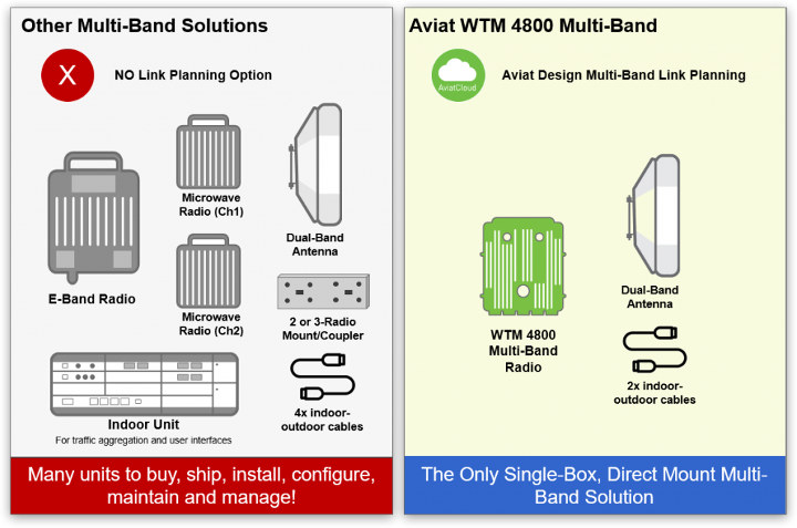 Aviat WTM 4800 Multi-Band