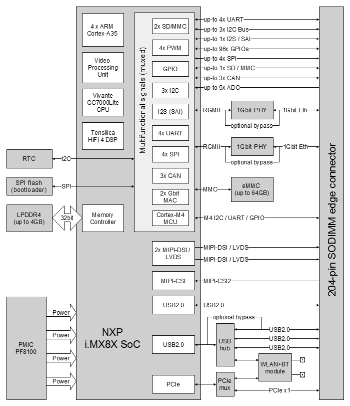 CL-SOM-IMX8X Block Diagram