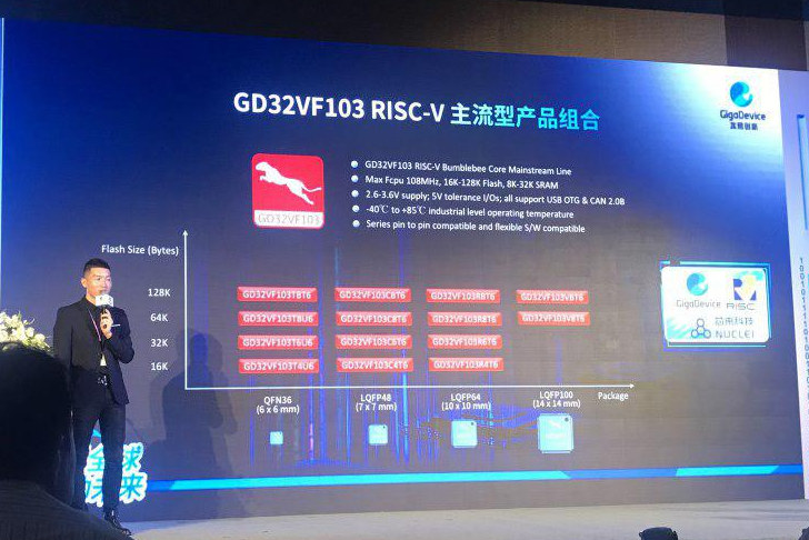 GD32VF103 RISC-V General Purpose MCU
