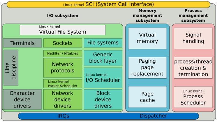 Linux Kernel I/O Stack
