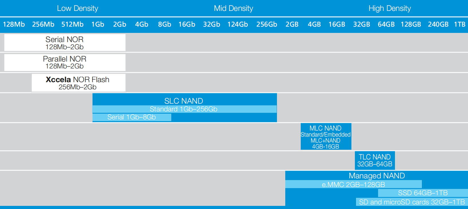 NOR & NAND Flash Density