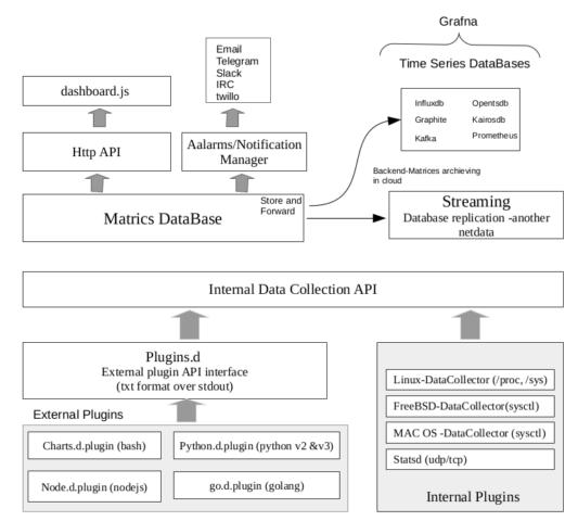 Netdata Architecture Diagram