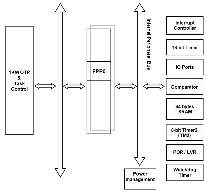PMS150 Block Diagram