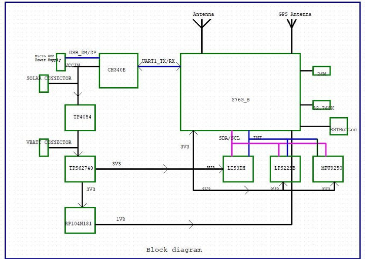 RAK7200 Board Block Diagram