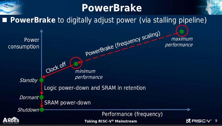 RISC-V PowerBrake