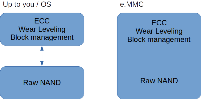 Raw- AND vs eMMC