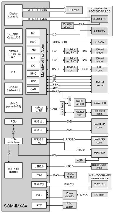 SBC-IMX8X Block Diagram