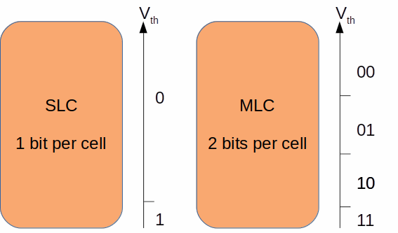 SLC vs MLC Voltage Thresholds