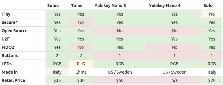 Somu vs Tomu vs Yubikey