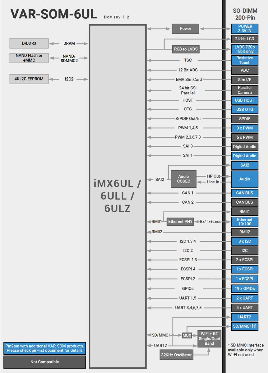 VAR-SOM-6UL Block Diagram