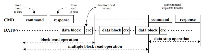 eMMC commands