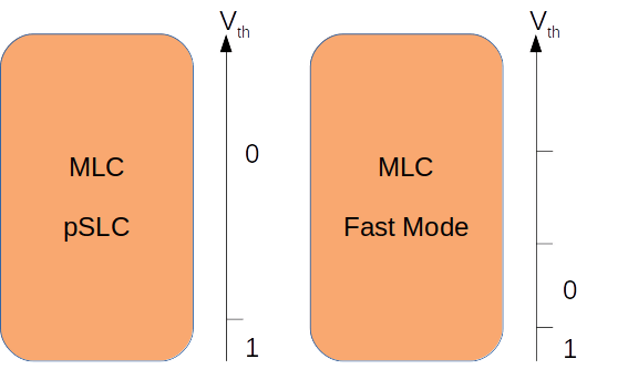 Wear Estimation for Devices with eMMC Flash Memory