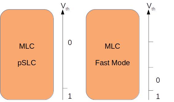 pSLC vs MLC Fast Mode