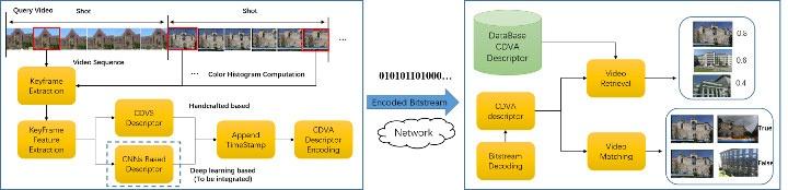CDVA Framework