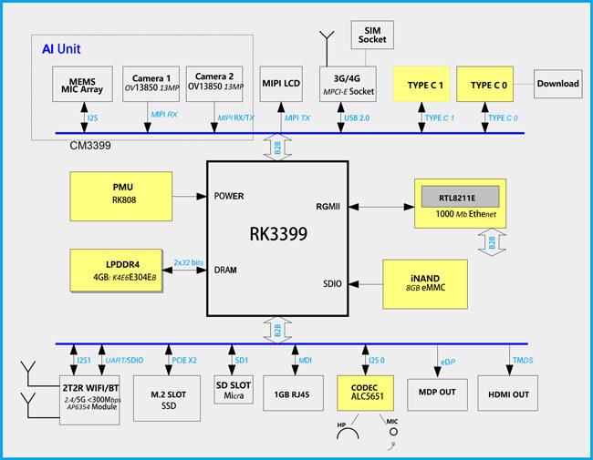 Idea3399 Block Diagram