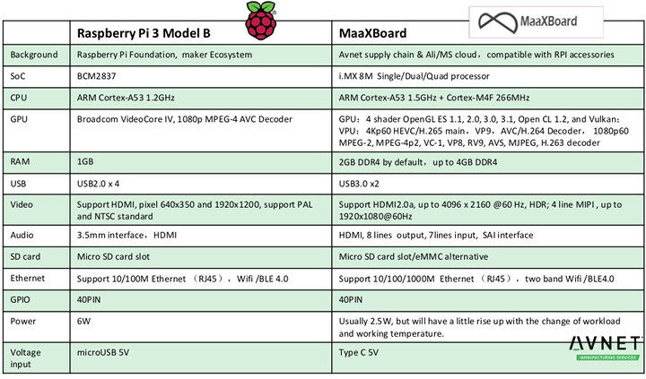 MaaXBoard vs Raspberry Pi 3 Model B