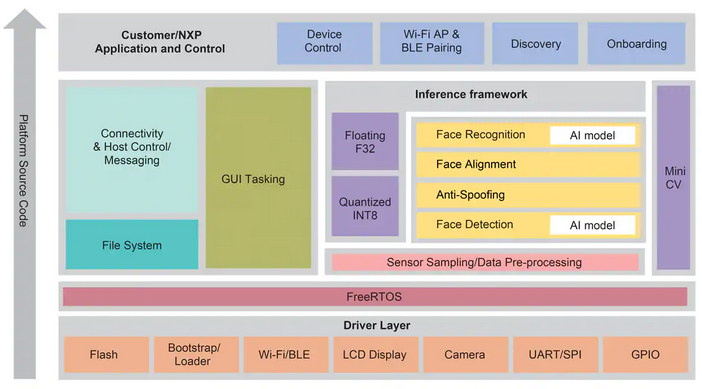 NXP Face Recognition Software Stack