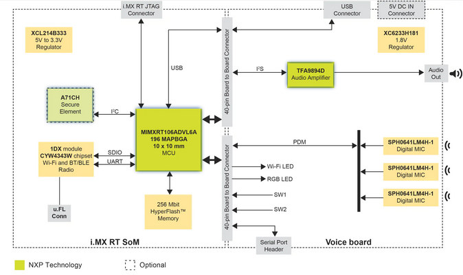 NXP-i.MX-RT-Voice-Development-Kit-AVS-Block-Diagram