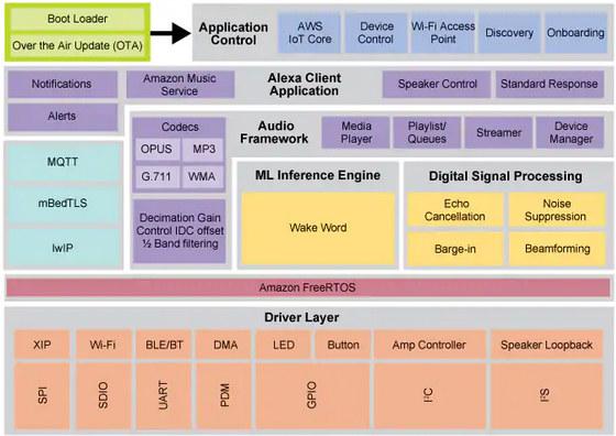NXP i.MX RT Voice Devkit Software Architecture