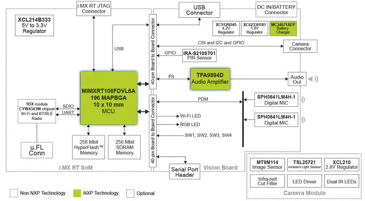 NXP i.MX RT106F Face Recognition-Devkit Block Diagram