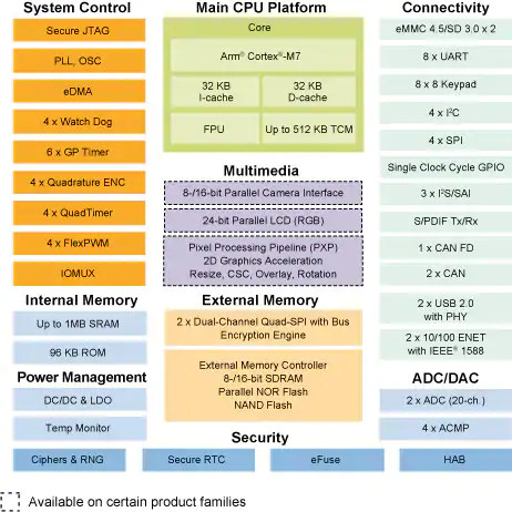 NXP iMX RT106F Block Diagram