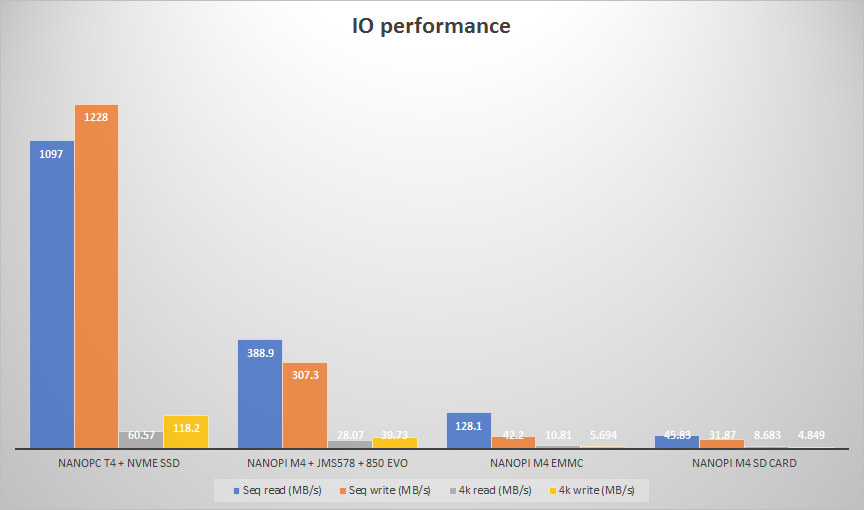 NanoPi M4 NVMe SSD Benchmark