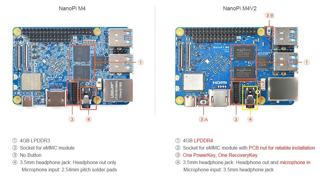 $70 NanoPi M4V2 SBC Gets 4GB LPDDR4 RAM, Power & Recovery