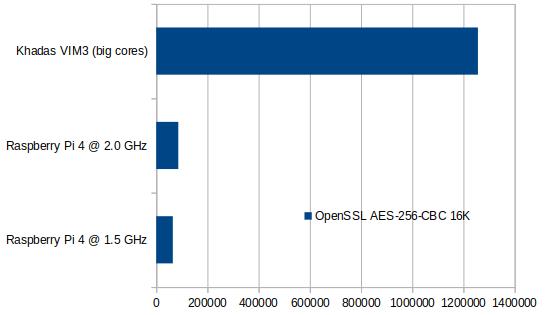 OpenSSL VIM3 Fan vs Raspberry Pi 4