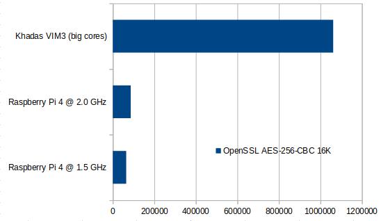 OpenSSL VIM3 vs Raspberry Pi 4