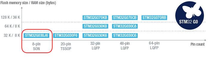 STM32G030J6