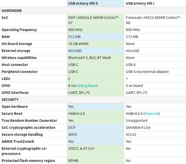 USB Armory MK II vs USB Armory
