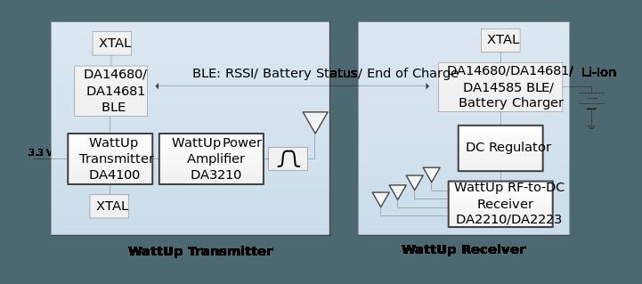 Wattup Near-Field Charging Block Diagram