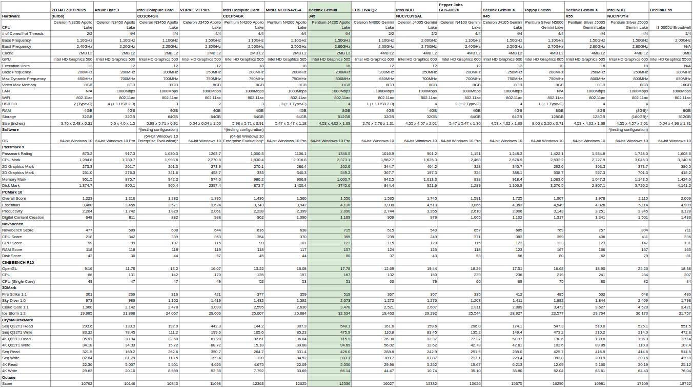intel low power mini pc benchmarks with windows 10