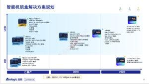Amlogic S905X4, S905X8, S805X2 AV1 8K Processors