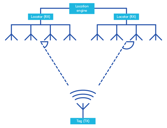 Bluetooth 5.1 Direction Finding