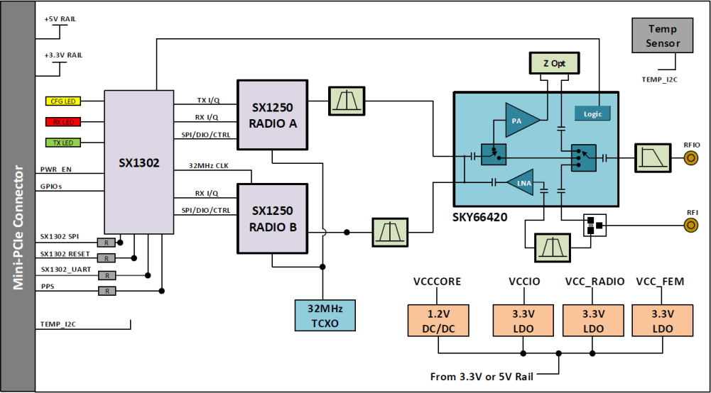 Corecell LoRa Gateway Block Diagram